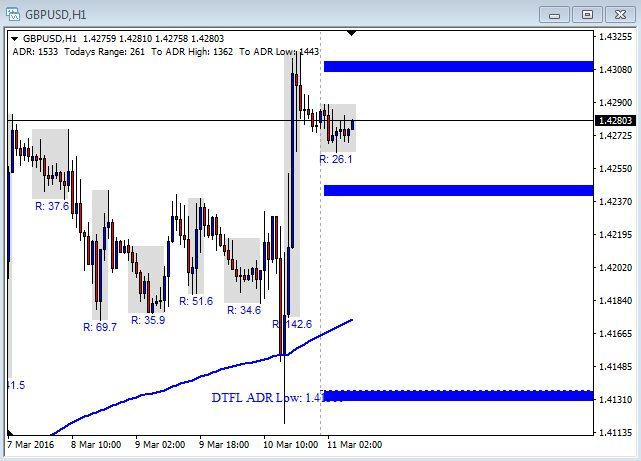 GBP/USD Chart - March 11th 2016
