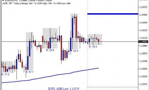 Will The GBP/USD Retrace Hold? Forex Analysis 4/12/2016