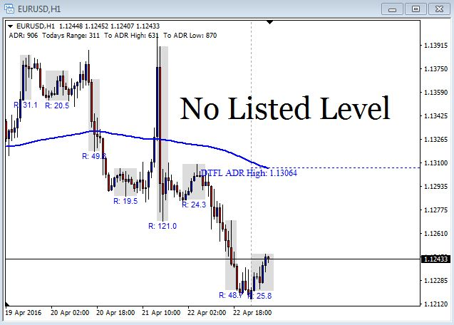 EUR/USD Chart - April 25th 2016