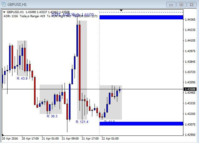 GBP/USD Chart - April 22nd 2016