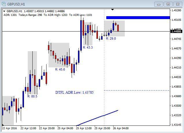 GBP/USD Chart - April 26th 2016
