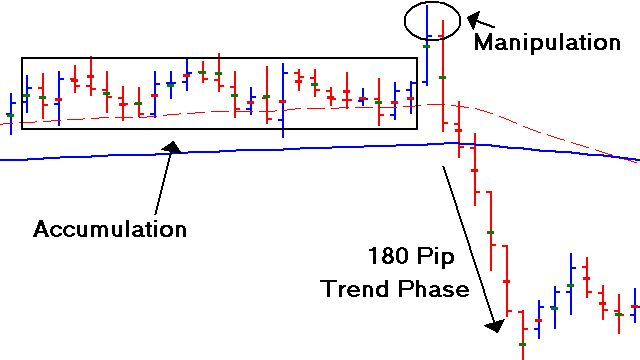 Accumulation, Manipulation, Market Trend