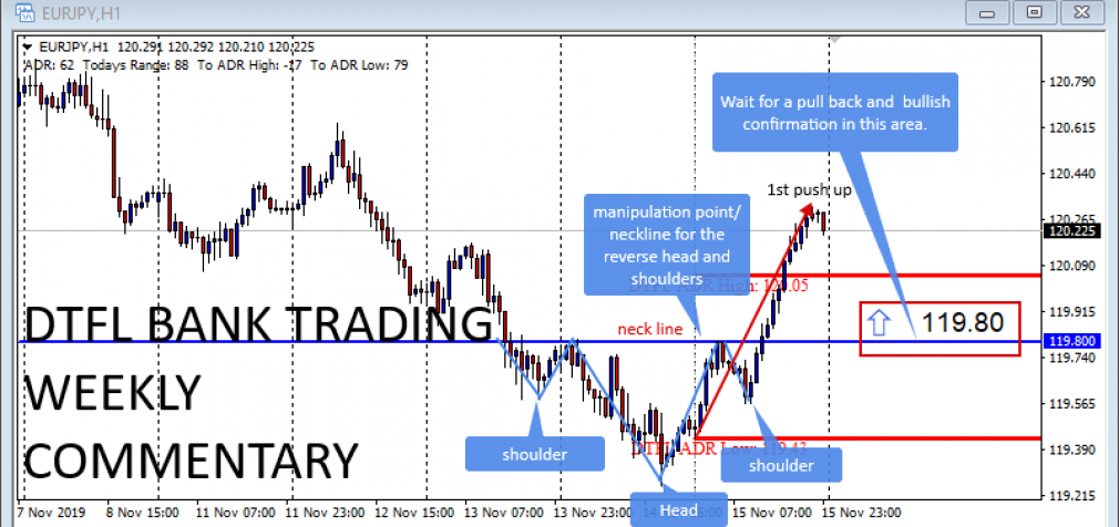 Positive News From The Euro Zone As Germany Averts A Recession – 17th Nov 2019 Weekly Forex Analysis.