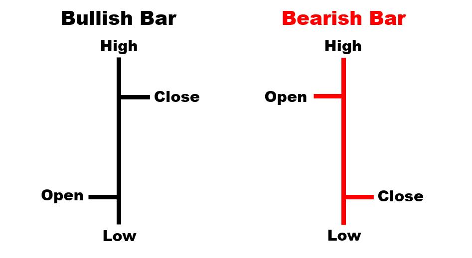 Bullish/Bearish Bar Chart
