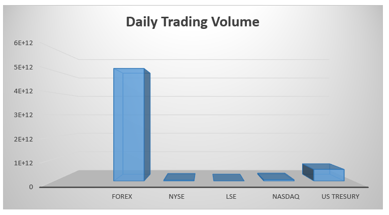 Daily Trading Volume